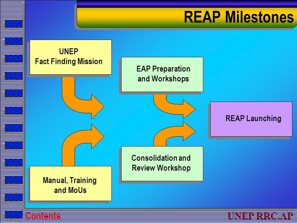 UNEP RRC.AP REAP Milestones Contents REAP Launching UNEP Fact Finding Mission Manual, Training and MoUs EAP Preparation and Workshops Consolidation and Review Workshop