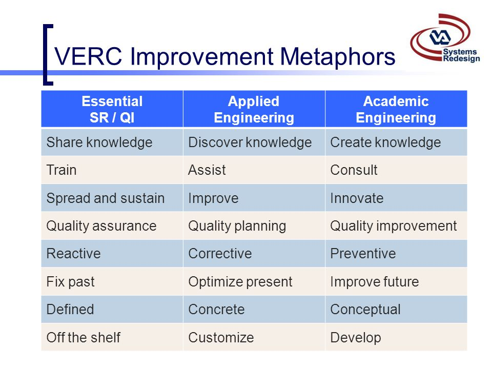 VERC Improvement Metaphors Essential SR / QI Applied Engineering Academic Engineering Share knowledgeDiscover knowledgeCreate knowledge TrainAssistCon