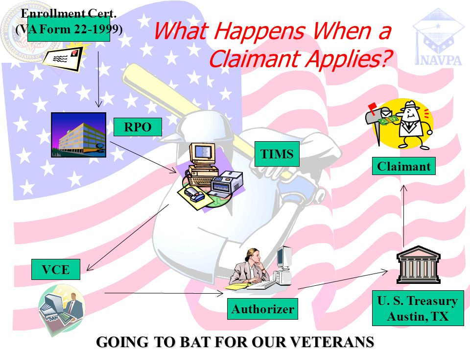 GOING TO BAT FOR OUR VETERANS What Happens When a Claimant Applies.