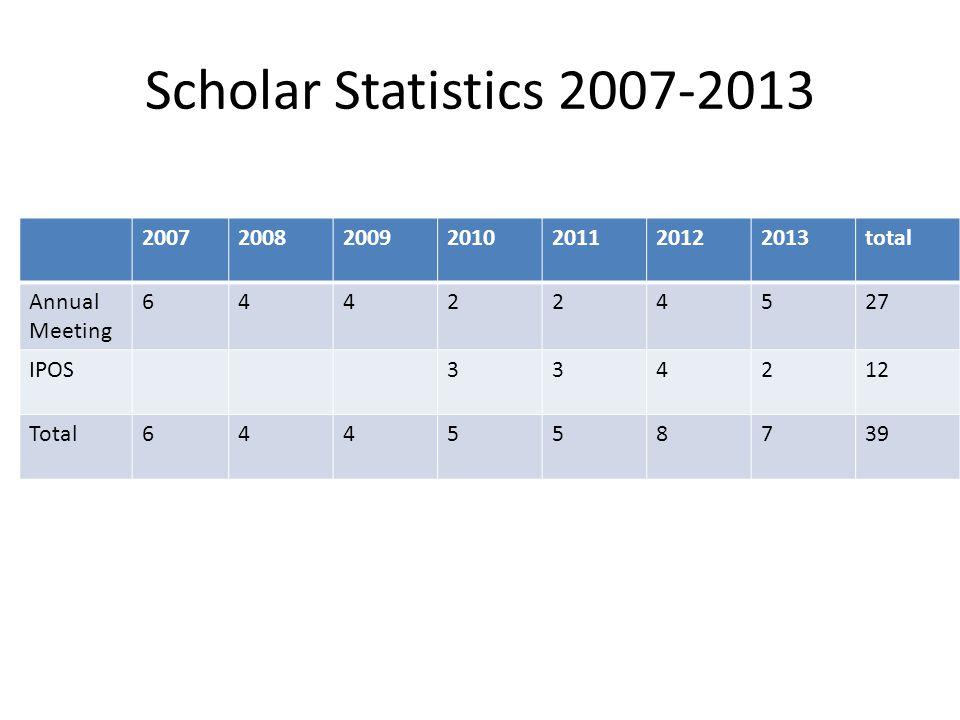 Scholar Statistics 2007-2013 2007200820092010201120122013total Annual Meeting 644224527 IPOS334212 Total644558739