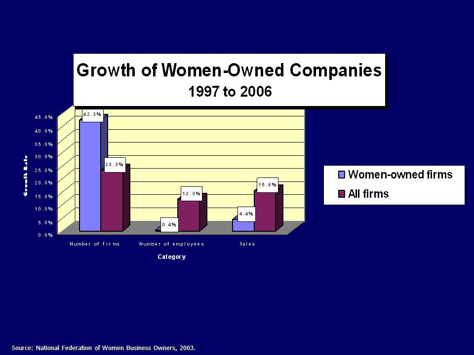 Source: National Federation of Women Business Owners, 2003.