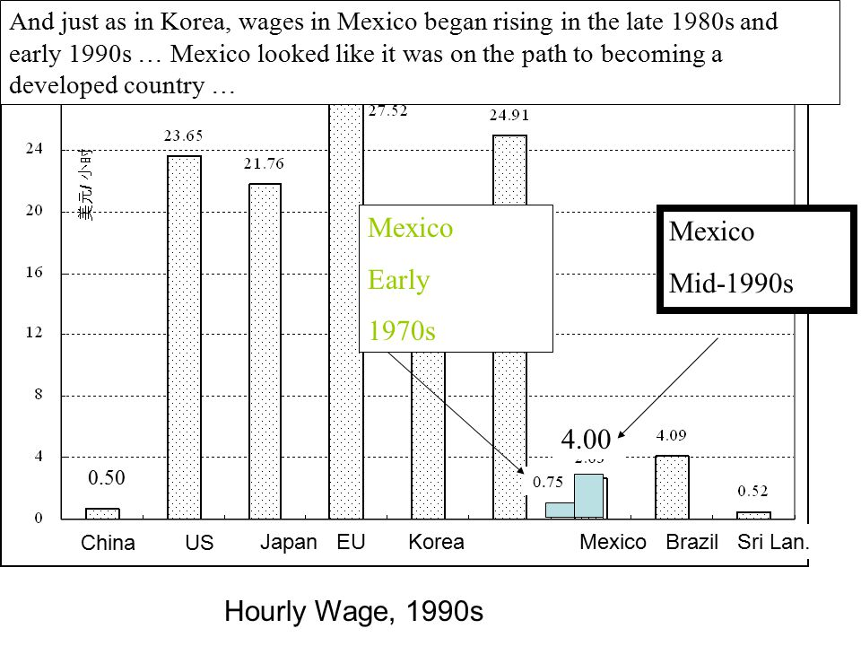 Hourly Wage, 1990s China US Australia Mexico Brazil Sri Lan.Japan EU Korea 0.75 Mexico Early 1970s And just as in Korea, wages in Mexico began rising