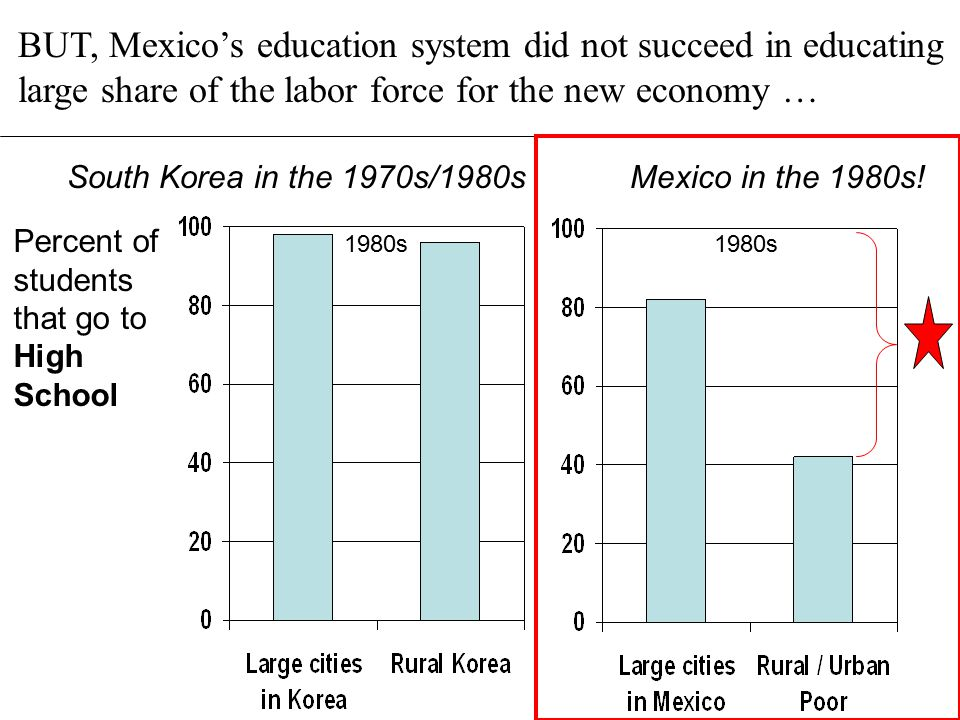 South Korea in the 1970s/1980s Mexico in the 1980s! Percent of students that go to High School 1980s Today 1980s BUT, Mexico's education system did no