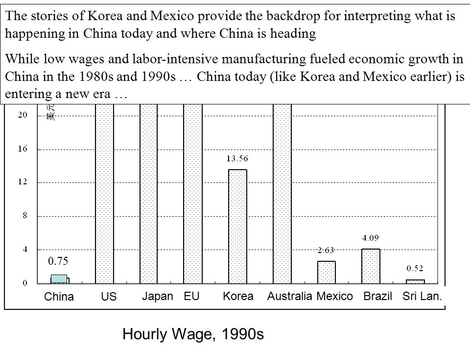 Hourly Wage, 1990s China US Australia Mexico Brazil Sri Lan.Japan EU Korea 0.50 The stories of Korea and Mexico provide the backdrop for interpreting