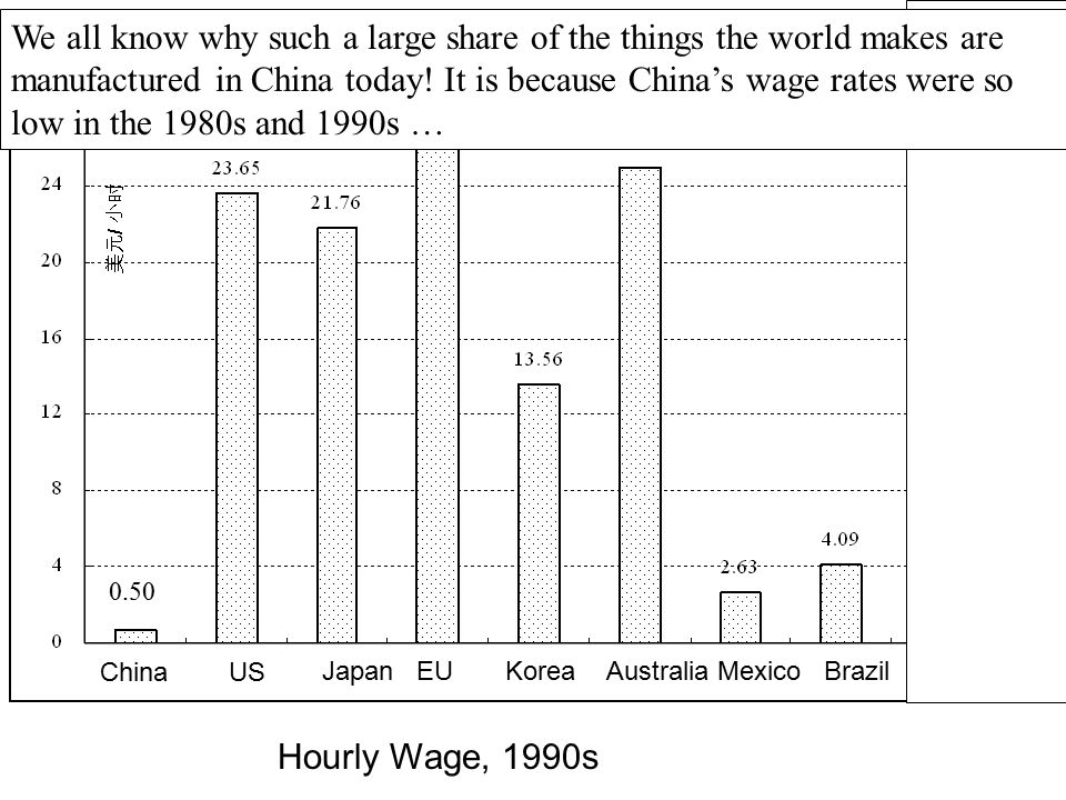 Hourly Wage, 1990s China US Australia Mexico Brazil Sri Lan.Japan EU Korea 0.50 We all know why such a large share of the things the world makes are m