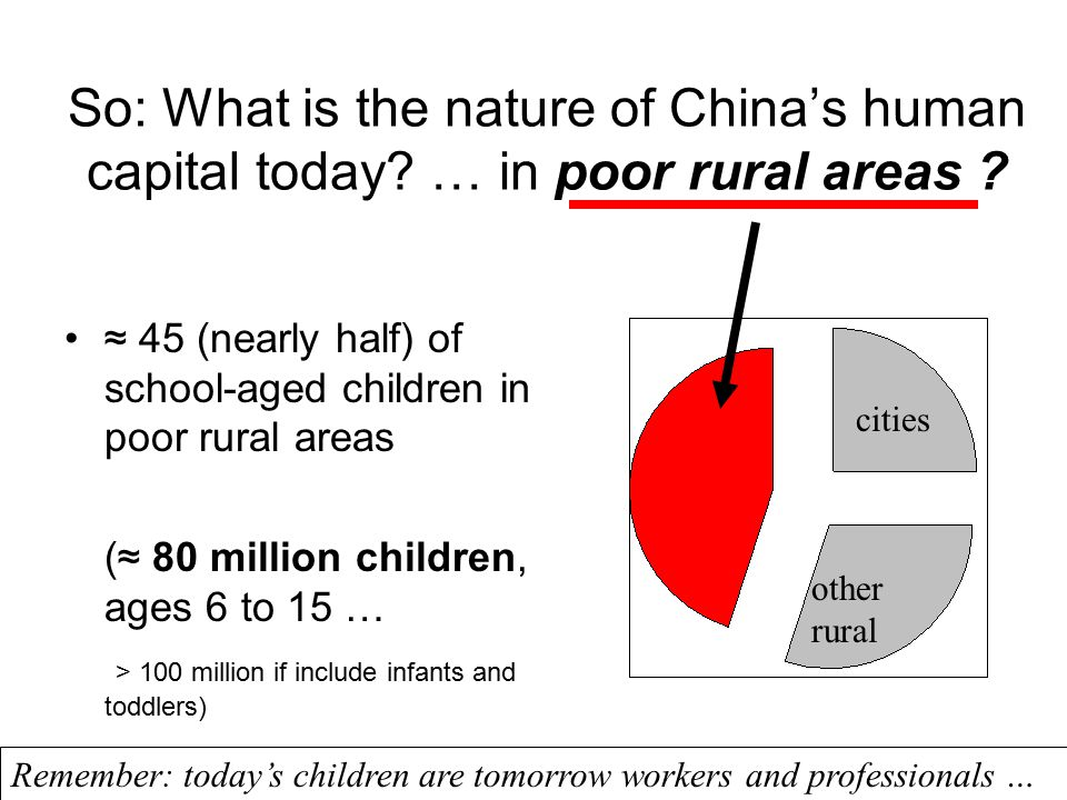 So: What is the nature of China's human capital today? … in poor rural areas ? ≈ 45 (nearly half) of school-aged children in poor rural areas (≈ 80 mi