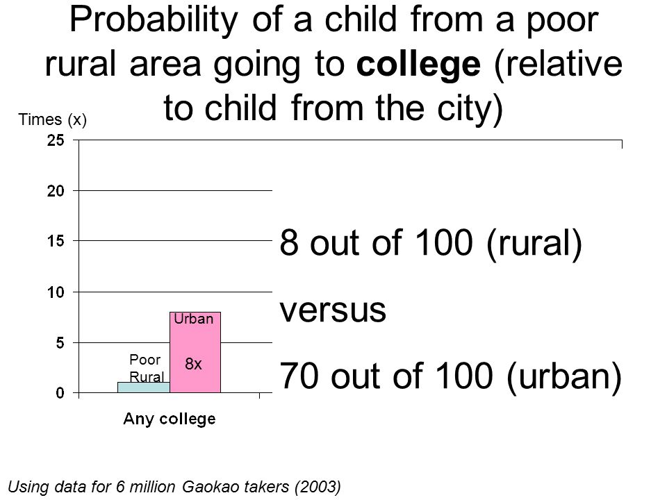 Probability of a child from a poor rural area going to college (relative to child from the city) Times (x) Poor Rural Urban 8x 13x 21x Poor Rural Poor
