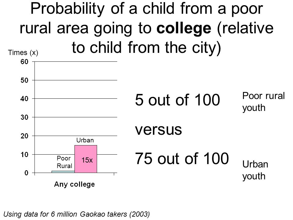 Probability of a child from a poor rural area going to college (relative to child from the city) Times (x) Poor Rural Urban 15x 32x 53x Poor Rural Poo