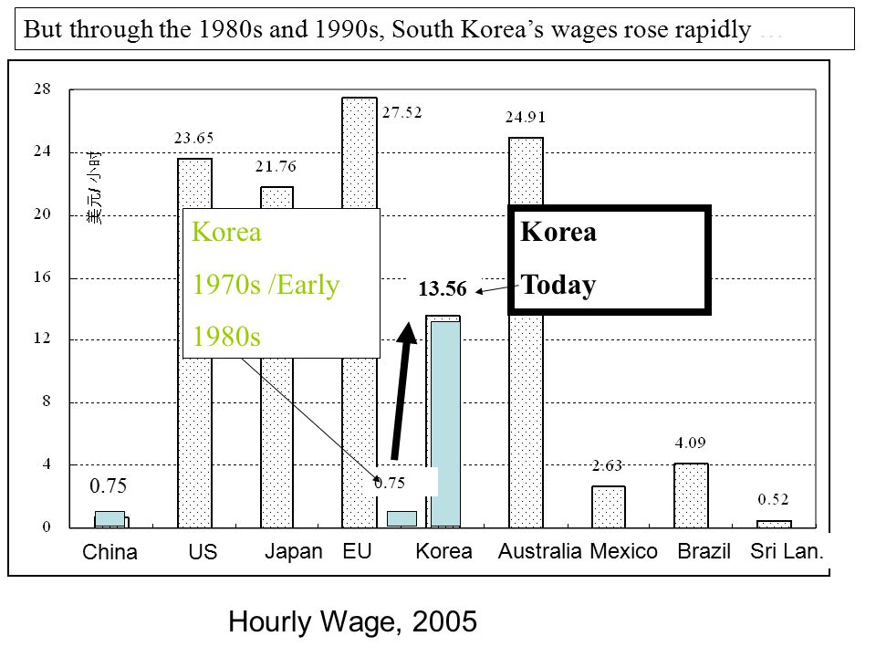 Hourly Wage, 2005 China US Australia Mexico Brazil Sri Lan.Japan EU Korea Korea Today 0.50 0.75 But through the 1980s and 1990s, South Korea's wages r