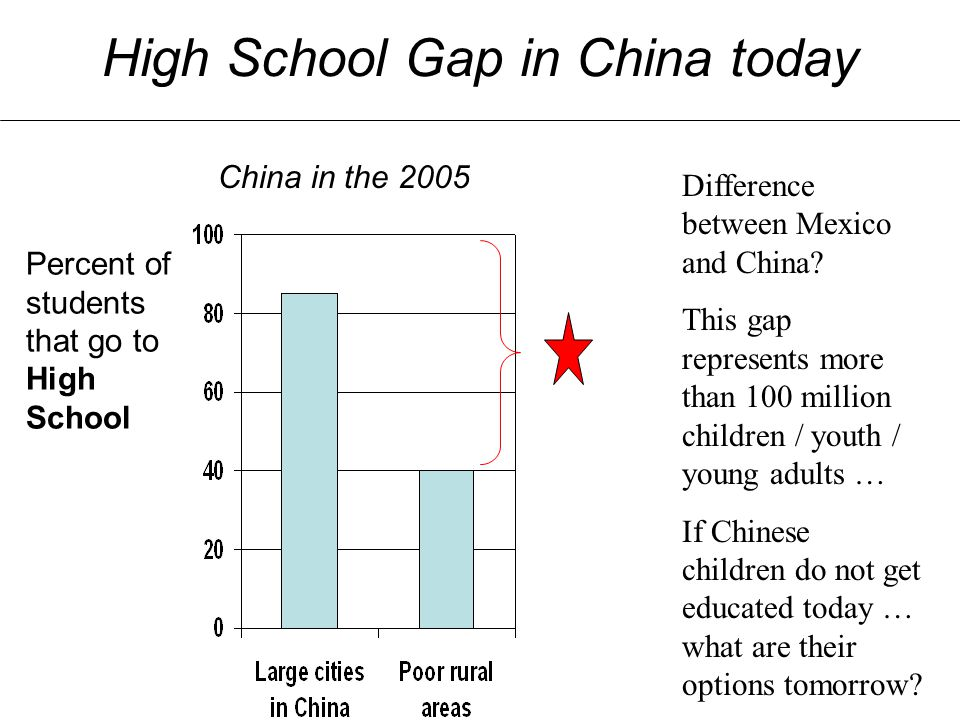 High School Gap in China today Percent of students that go to High School China in the 2005 Mexico in the 1980s! Difference between Mexico and China?