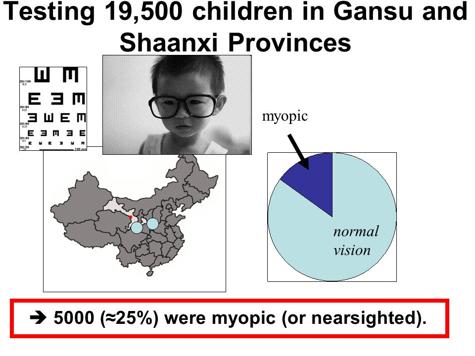 Testing 19,500 children in Gansu and Shaanxi Provinces myopic normal vision  5000 (≈25%) were myopic (or nearsighted).