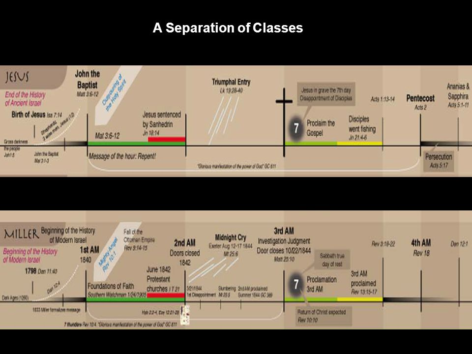 A Separation of Classes