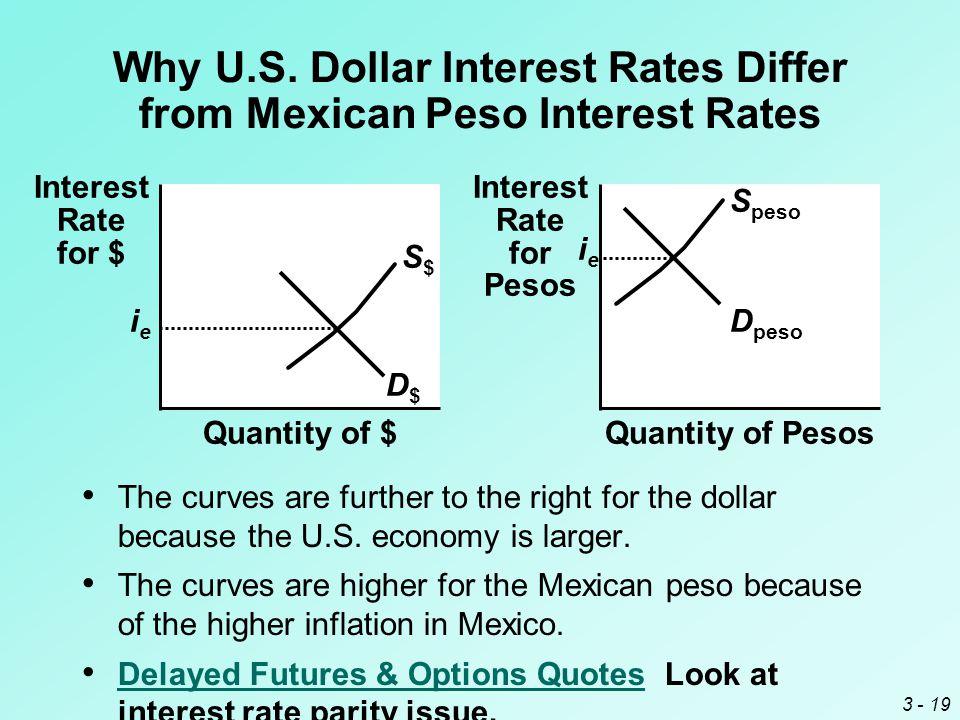 3 - 19 Quantity of $ Interest Rate for $ S$S$ D$D$ Quantity of Pesos Interest Rate for Pesos S peso D peso Why U.S.