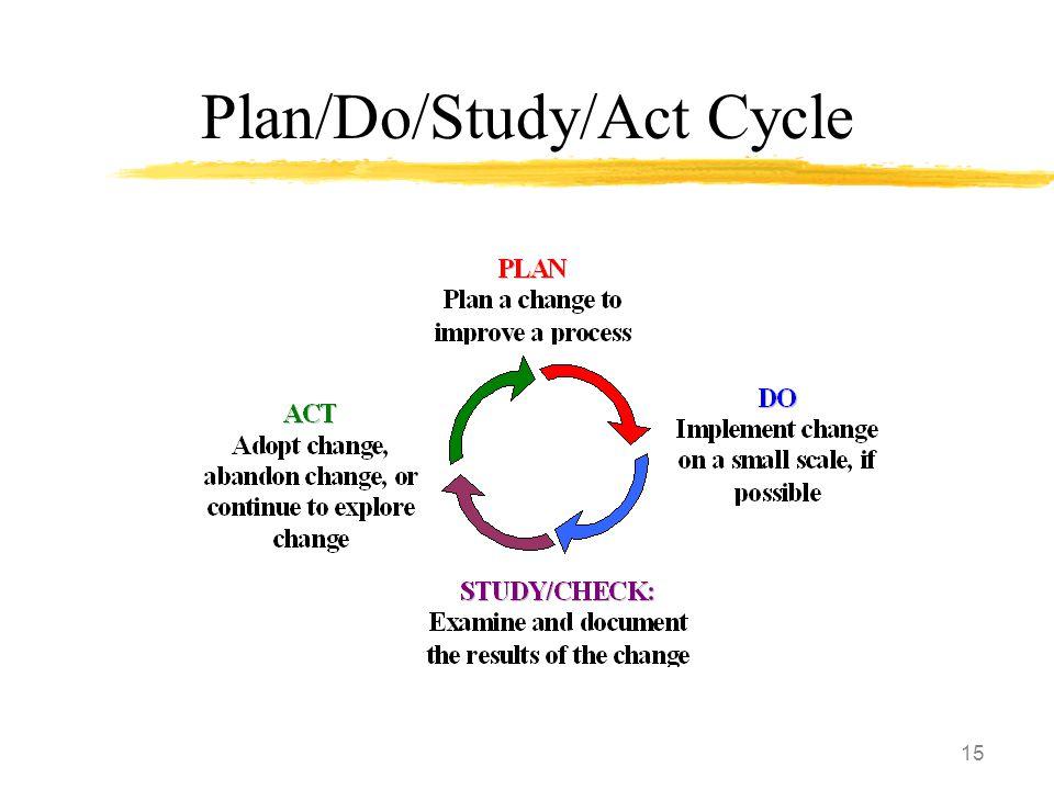 15 Plan/Do/Study/Act Cycle