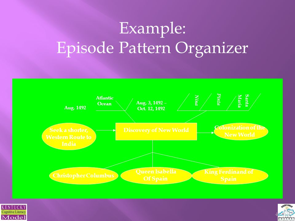 Example: Episode Pattern Organizer Christopher Columbus Queen Isabella Of Spain Discovery of New World Aug.