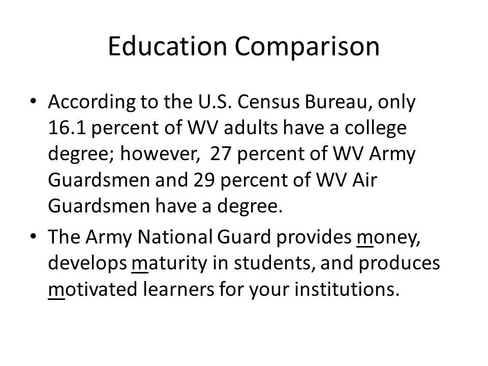Education Comparison According to the U.S.