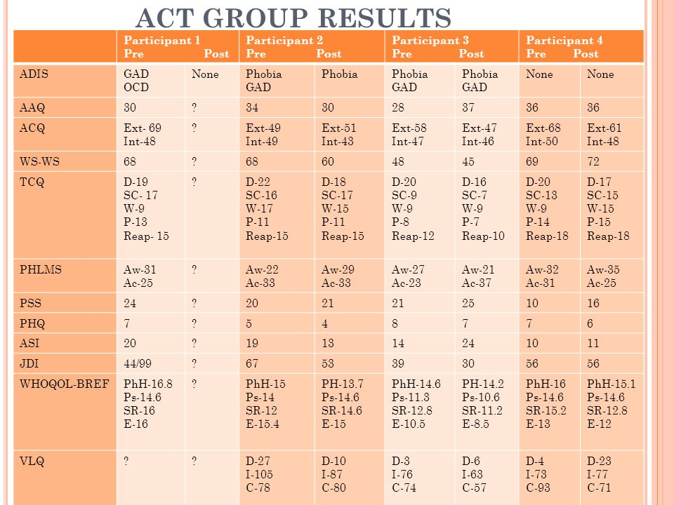 ACT GROUP RESULTS Participant 1 Pre Post Participant 2 Pre Post Participant 3 Pre Post Participant 4 Pre Post ADISGAD OCD NonePhobia GAD Phobia GAD Phobia GAD None AAQ30?3430283736 ACQExt- 69 Int-48 ?Ext-49 Int-49 Ext-51 Int-43 Ext-58 Int-47 Ext-47 Int-46 Ext-68 Int-50 Ext-61 Int-48 WS-WS68.