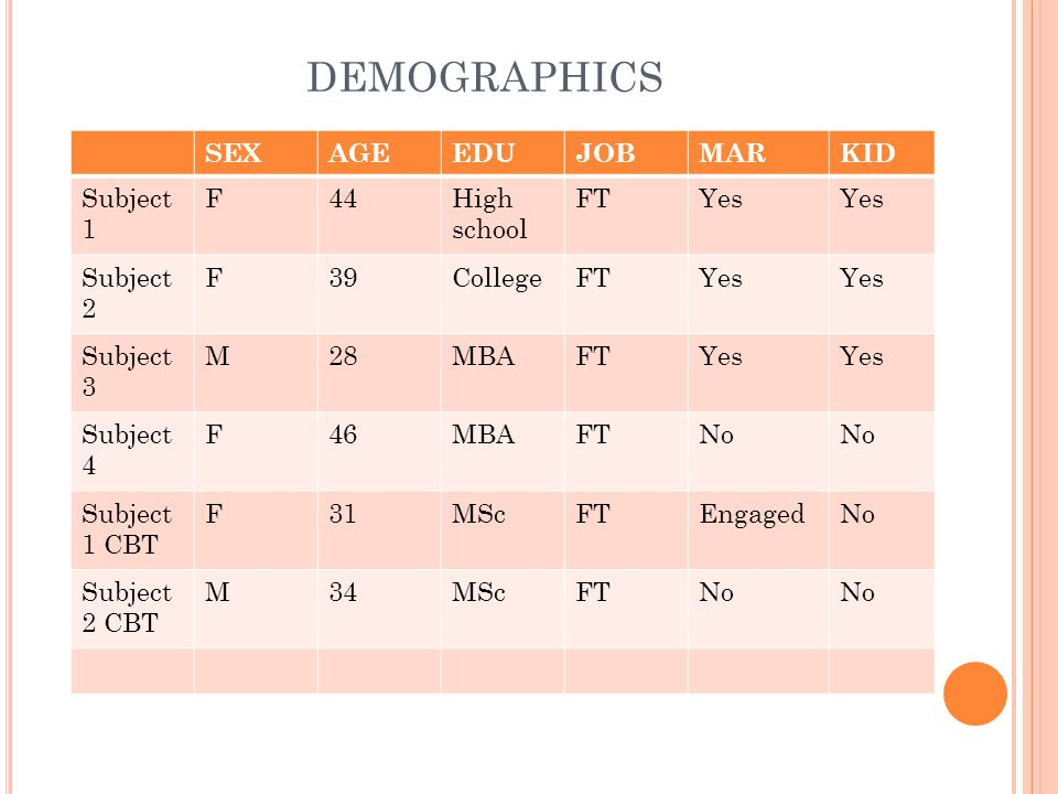 DEMOGRAPHICS SEXAGEEDUJOBMARKID Subject 1 F44High school FTYes Subject 2 F39CollegeFTYes Subject 3 M28MBAFTYes Subject 4 F46MBAFTNo Subject 1 CBT F31MScFTEngagedNo Subject 2 CBT M34MScFTNo