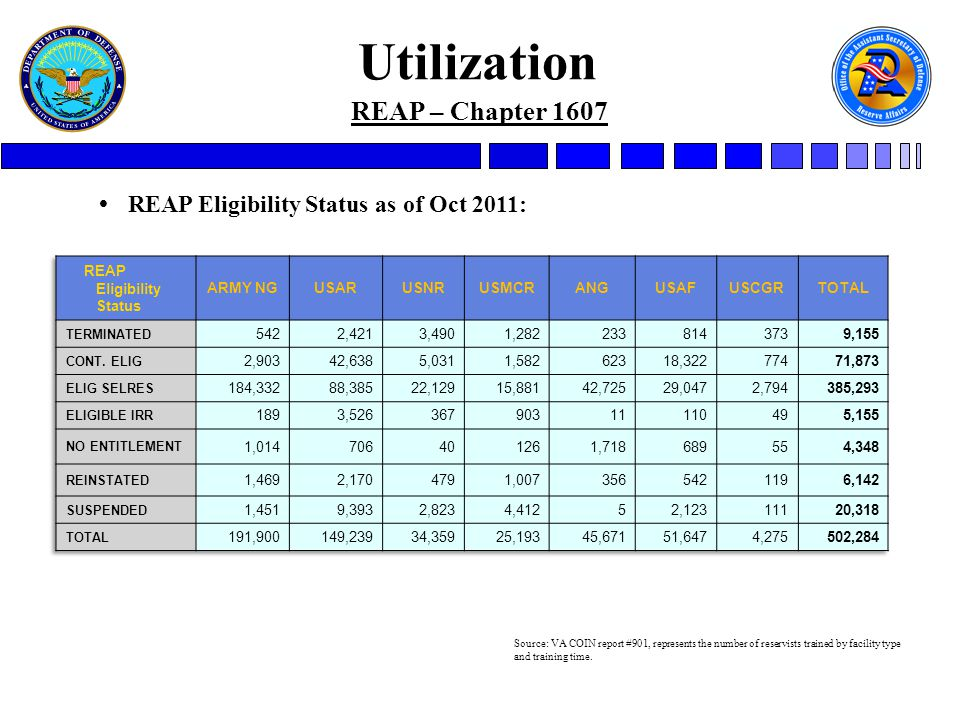 REAP – Chapter 1607 Utilization  REAP Eligibility Status as of Oct 2011: Source: VA COIN report #901, represents the number of reservists trained by facility type and training time.