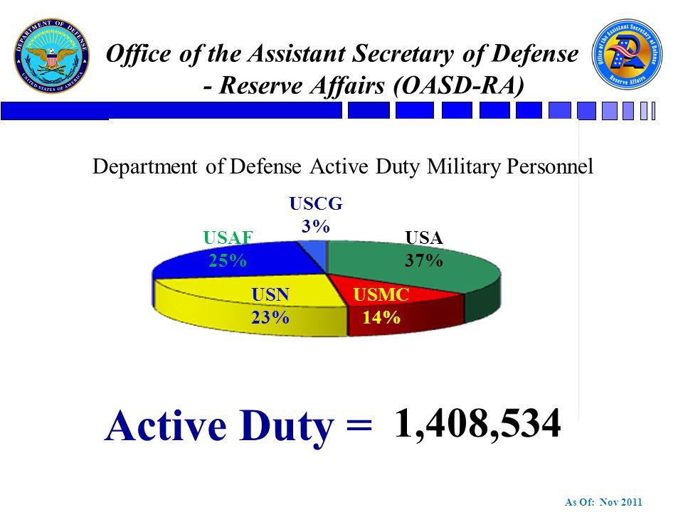 US Army Reserve  Post 9/11 GI Bill Transferability Rule Changes  GoARMY Ed Shortfalls