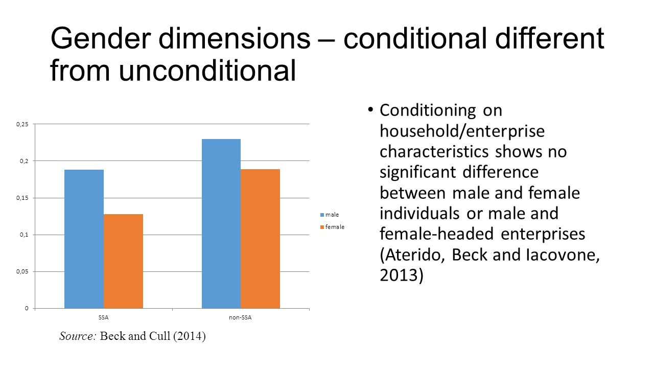 Gender dimensions – conditional different from unconditional Conditioning on household/enterprise characteristics shows no significant difference between male and female individuals or male and female-headed enterprises (Aterido, Beck and Iacovone, 2013) Source: Beck and Cull (2014)