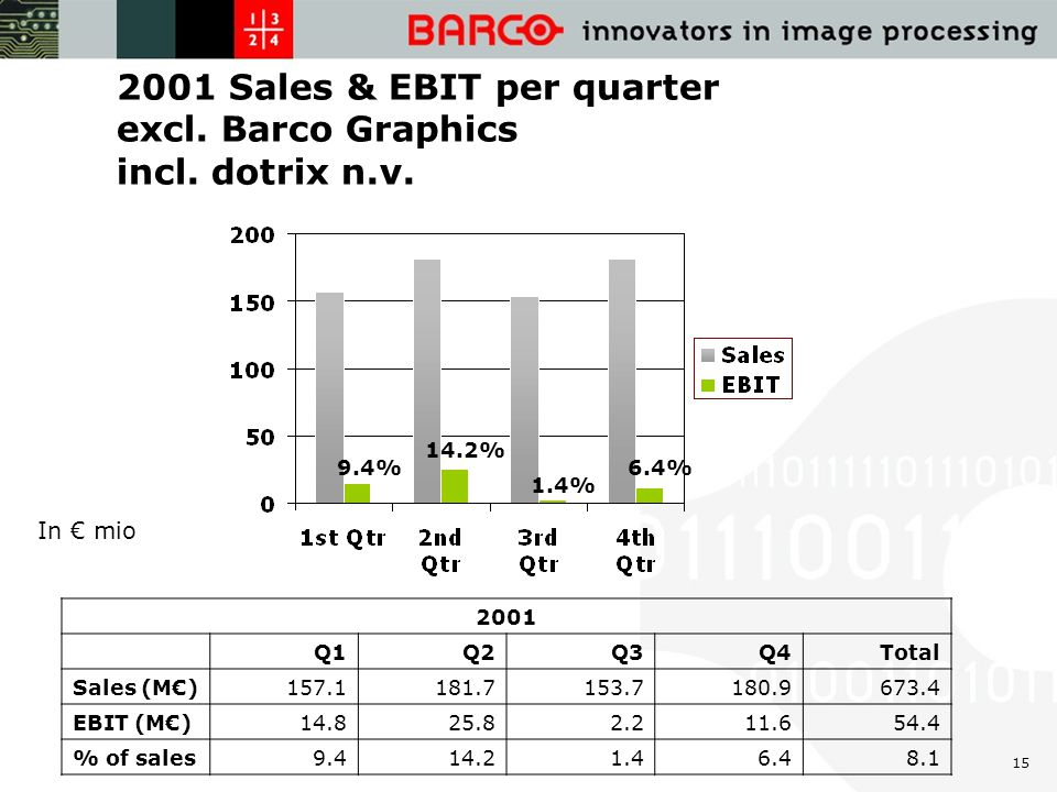 15 2001 Sales & EBIT per quarter excl. Barco Graphics incl.