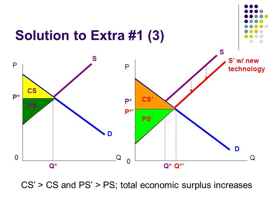 Solution to Extra #1 (3) P Q0 S D Q* CS PS P*P* P Q 0 S' w/ new technology D Q*' P*' S Q* P* CS' PS' CS' > CS and PS' > PS; total economic surplus inc