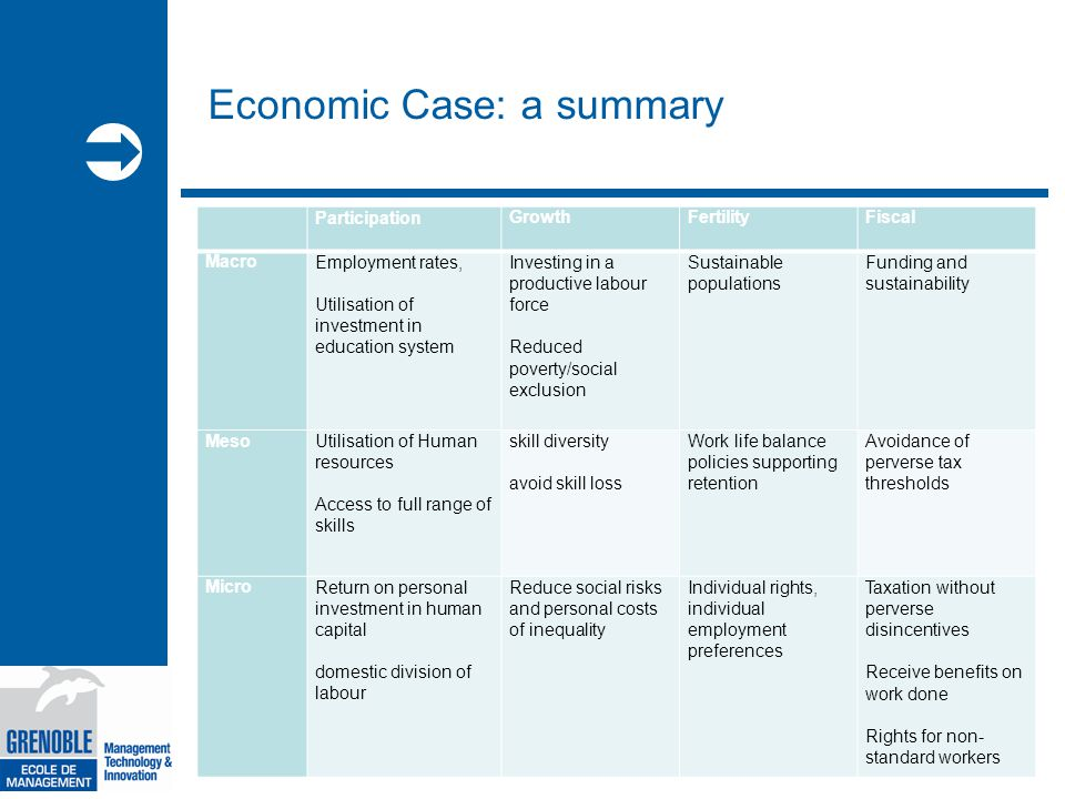  Economic Case: a summary Participation GrowthFertilityFiscal MacroEmployment rates, Utilisation of investment in education system Investing in a productive labour force Reduced poverty/social exclusion Sustainable populations Funding and sustainability Meso Utilisation of Human resources Access to full range of skills skill diversity avoid skill loss Work life balance policies supporting retention Avoidance of perverse tax thresholds MicroReturn on personal investment in human capital domestic division of labour Reduce social risks and personal costs of inequality Individual rights, individual employment preferences Taxation without perverse disincentives Receive benefits on work done Rights for non- standard workers