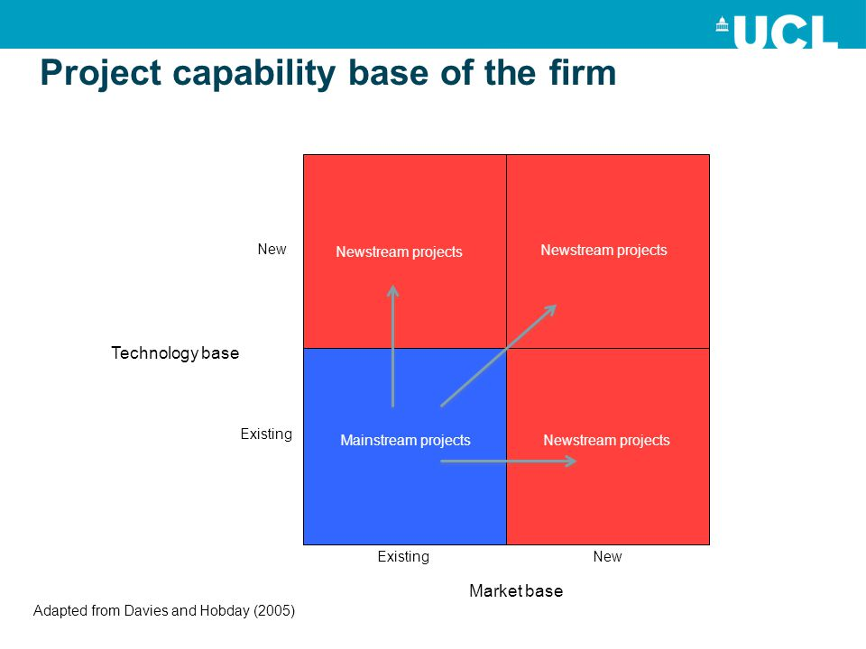 Project capability base of the firm Market base New Existing Technology base Existing Newstream projects Mainstream projects Adapted from Davies and Hobday (2005)