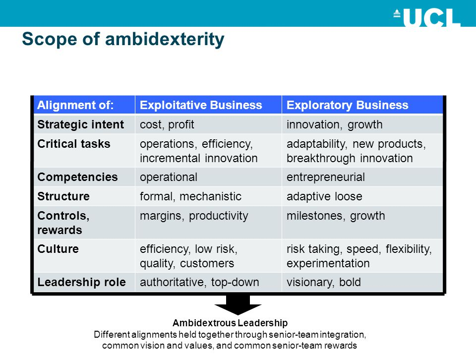 Scope of ambidexterity Alignment of:Exploitative BusinessExploratory Business Strategic intentcost, profitinnovation, growth Critical tasksoperations, efficiency, incremental innovation adaptability, new products, breakthrough innovation Competenciesoperationalentrepreneurial Structureformal, mechanisticadaptive loose Controls, rewards margins, productivitymilestones, growth Cultureefficiency, low risk, quality, customers risk taking, speed, flexibility, experimentation Leadership roleauthoritative, top-downvisionary, bold Ambidextrous Leadership Different alignments held together through senior-team integration, common vision and values, and common senior-team rewards