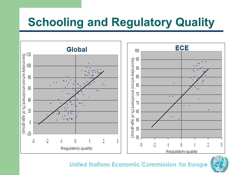 United Nations Economic Commission for Europe Schooling and Regulatory Quality Regulatory quality Secondary school enrollment (% of age-group) Global Regulatory quality Secondary school enrollment (% of age-group) ECE