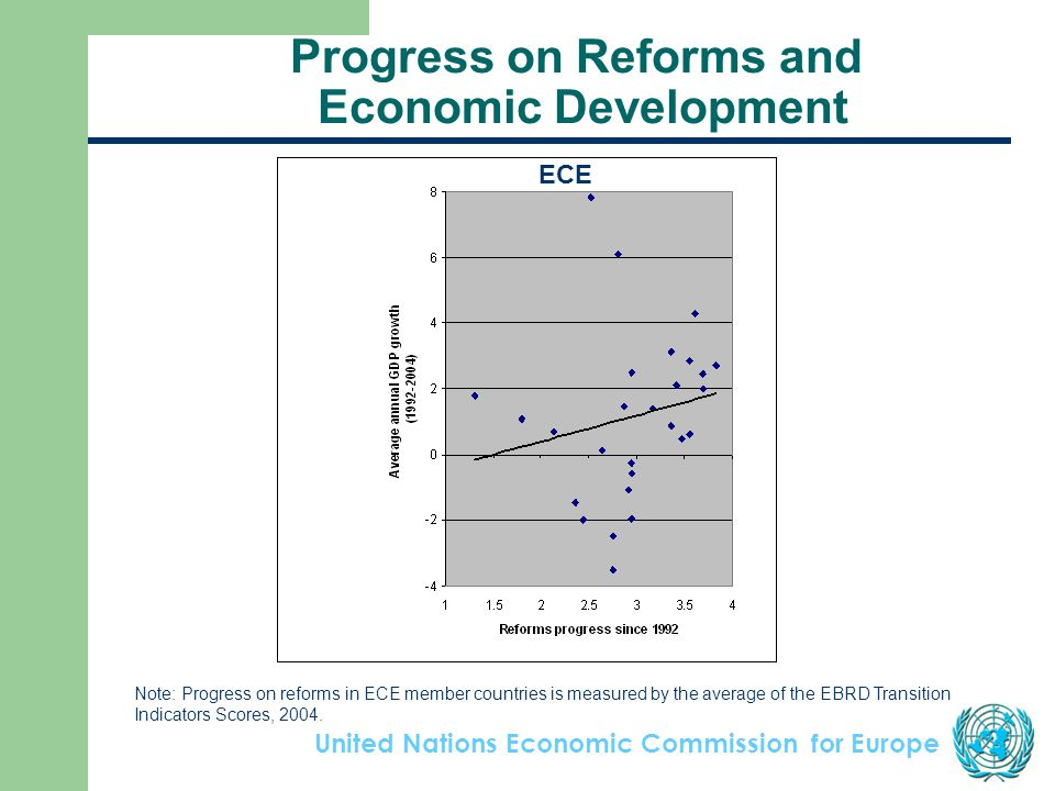 United Nations Economic Commission for Europe Progress on Reforms and Economic Development Note: Progress on reforms in ECE member countries is measured by the average of the EBRD Transition Indicators Scores, 2004.