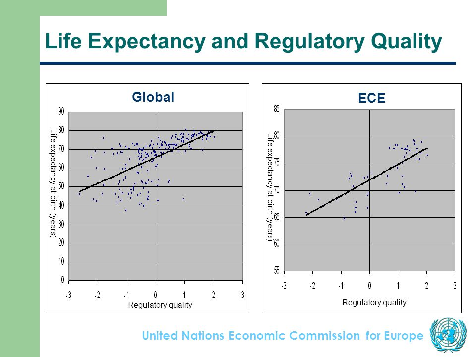 United Nations Economic Commission for Europe Life Expectancy and Regulatory Quality Regulatory quality Life expectancy at birth (years) Regulatory quality Life expectancy at birth (years) Global ECE