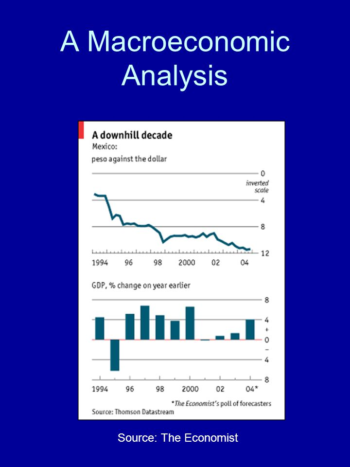 A Macroeconomic Analysis Source: The Economist
