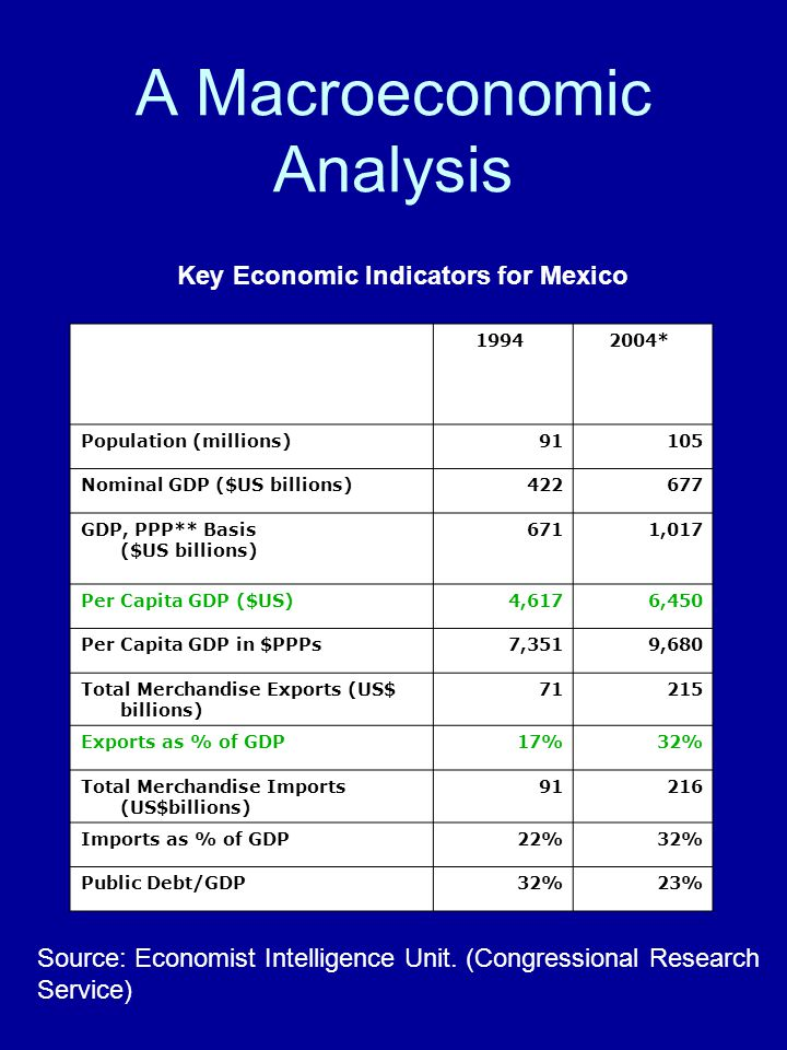 A Macroeconomic Analysis 1994 2004* Population (millions)91105 Nominal GDP ($US billions)422677 GDP, PPP** Basis ($US billions) 6711,017 Per Capita GDP ($US)4,6176,450 Per Capita GDP in $PPPs7,3519,680 Total Merchandise Exports (US$ billions) 71215 Exports as % of GDP17%32% Total Merchandise Imports (US$billions) 91216 Imports as % of GDP22%32% Public Debt/GDP32%23% Key Economic Indicators for Mexico Source: Economist Intelligence Unit.