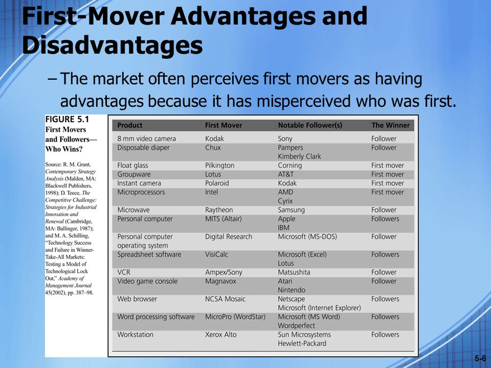 First-Mover Advantages and Disadvantages –The market often perceives first movers as having advantages because it has misperceived who was first. 5-6