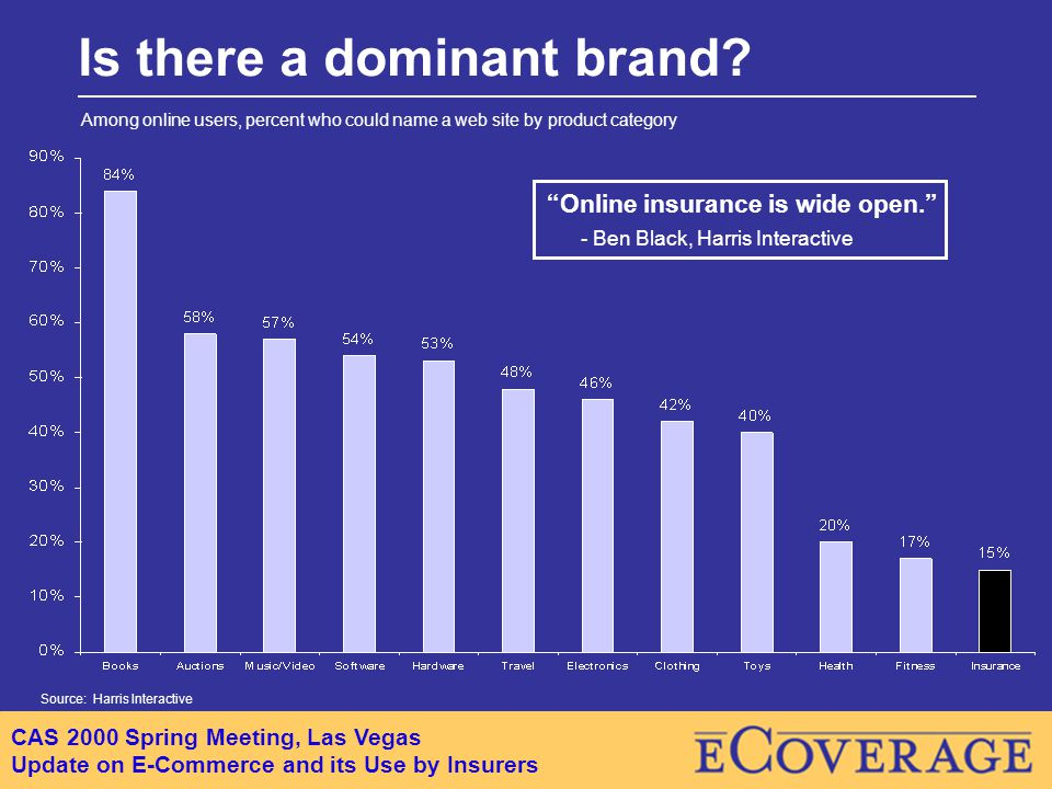 CAS 2000 Spring Meeting, Las Vegas Update on E-Commerce and its Use by Insurers Online insurance is wide open. - Ben Black, Harris Interactive Is there a dominant brand.