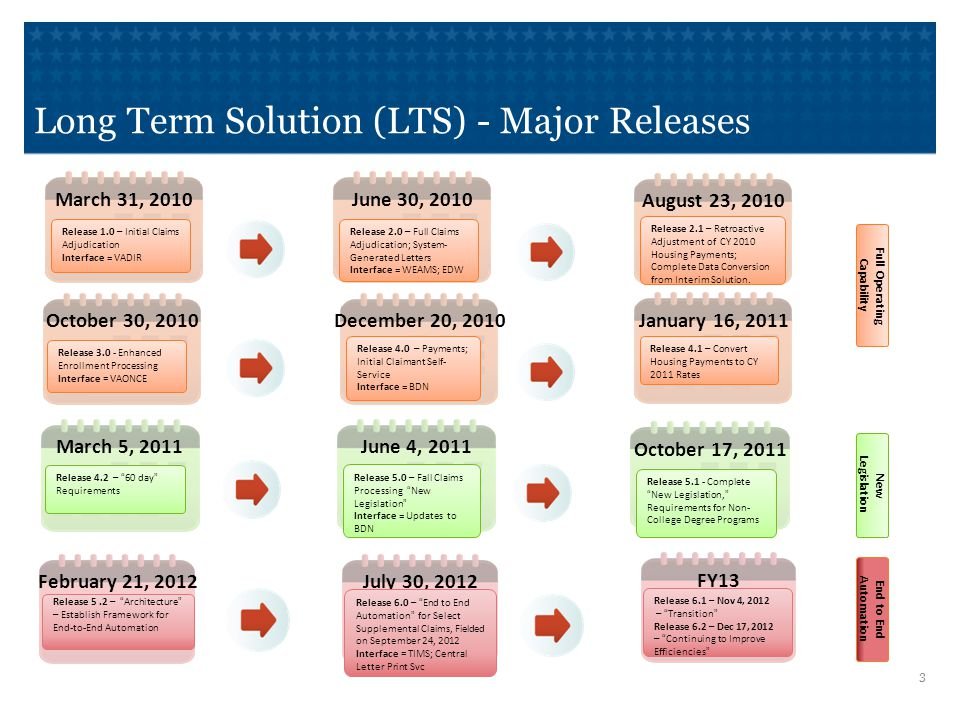 3 February 21, 2012 Release 5.2 – Architecture – Establish Framework for End-to-End Automation End to End Automation July 30, 2012 Release 6.0 – End to End Automation for Select Supplemental Claims, Fielded on September 24, 2012 Interface = TIMS; Central Letter Print Svc FY13 Release 6.1 – Nov 4, 2012 – Transition Release 6.2 – Dec 17, 2012 – Continuing to Improve Efficiencies New Legislation March 5, 2011June 4, 2011 October 17, 2011 Release 4.2 – 60 day Requirements Release 5.0 – Fall Claims Processing New Legislation Interface = Updates to BDN Release 5.1 - Complete New Legislation, Requirements for Non- College Degree Programs Full Operating Capability March 31, 2010 Release 1.0 – Initial Claims Adjudication Interface = VADIR June 30, 2010 October 30, 2010 Release 2.0 – Full Claims Adjudication; System- Generated Letters Interface = WEAMS; EDW Release 3.0 - Enhanced Enrollment Processing Interface = VAONCE December 20, 2010 Release 4.0 – Payments; Initial Claimant Self- Service Interface = BDN January 16, 2011 Release 4.1 – Convert Housing Payments to CY 2011 Rates August 23, 2010 Release 2.1 – Retroactive Adjustment of CY 2010 Housing Payments; Complete Data Conversion from Interim Solution.