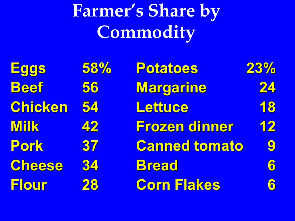 Farmer's Share by Commodity Eggs58%Potatoes 23% Beef56Margarine24 Chicken54Lettuce18 Milk42Frozen dinner12 Pork37Canned tomato 9 Cheese34 Bread 6 Flou