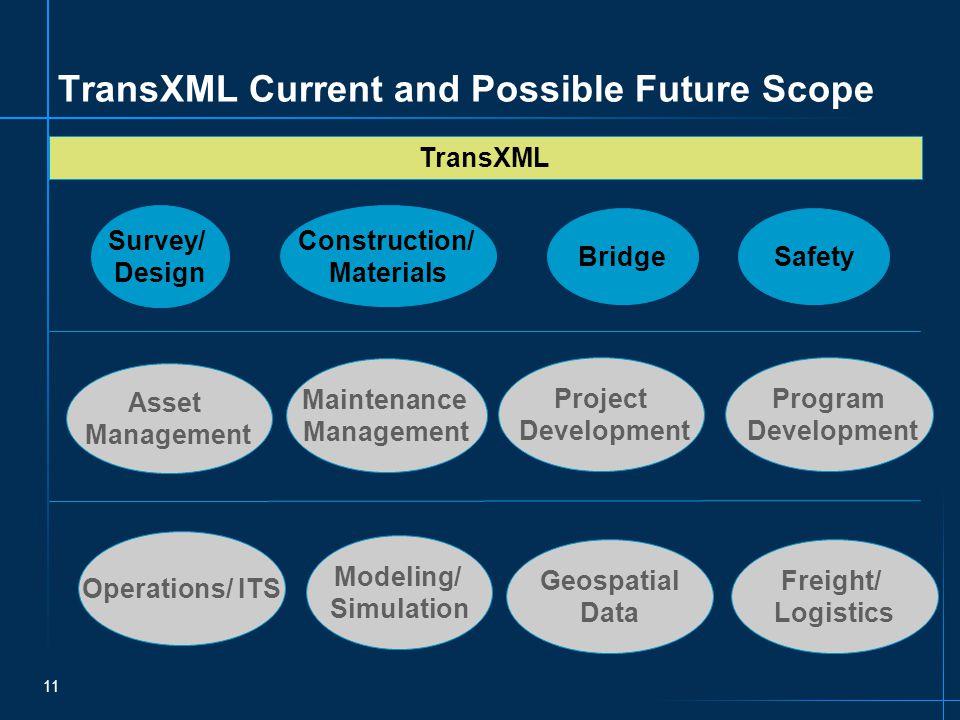 11 TransXML Current and Possible Future Scope Survey/ Design Construction/ Materials Bridge Safety TransXML Asset Management Maintenance Management Operations/ ITS Modeling/ Simulation Project Development Geospatial Data Freight/ Logistics Program Development