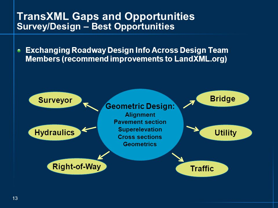 13 TransXML Gaps and Opportunities Survey/Design – Best Opportunities Exchanging Roadway Design Info Across Design Team Members (recommend improvements to LandXML.org) Geometric Design: Alignment Pavement section Superelevation Cross sections Geometrics Surveyor Utility Traffic Hydraulics Right-of-Way Bridge