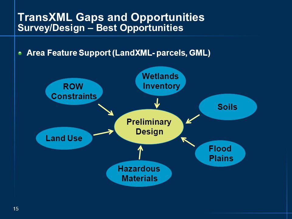 15 TransXML Gaps and Opportunities Survey/Design – Best Opportunities Area Feature Support (LandXML- parcels, GML) ROW Constraints Preliminary Design Wetlands Inventory Land Use Hazardous Materials Flood Plains Soils