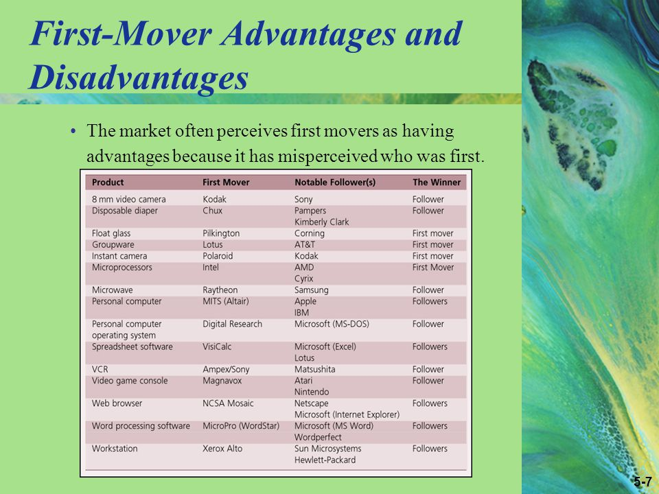 5-7 First-Mover Advantages and Disadvantages The market often perceives first movers as having advantages because it has misperceived who was first.