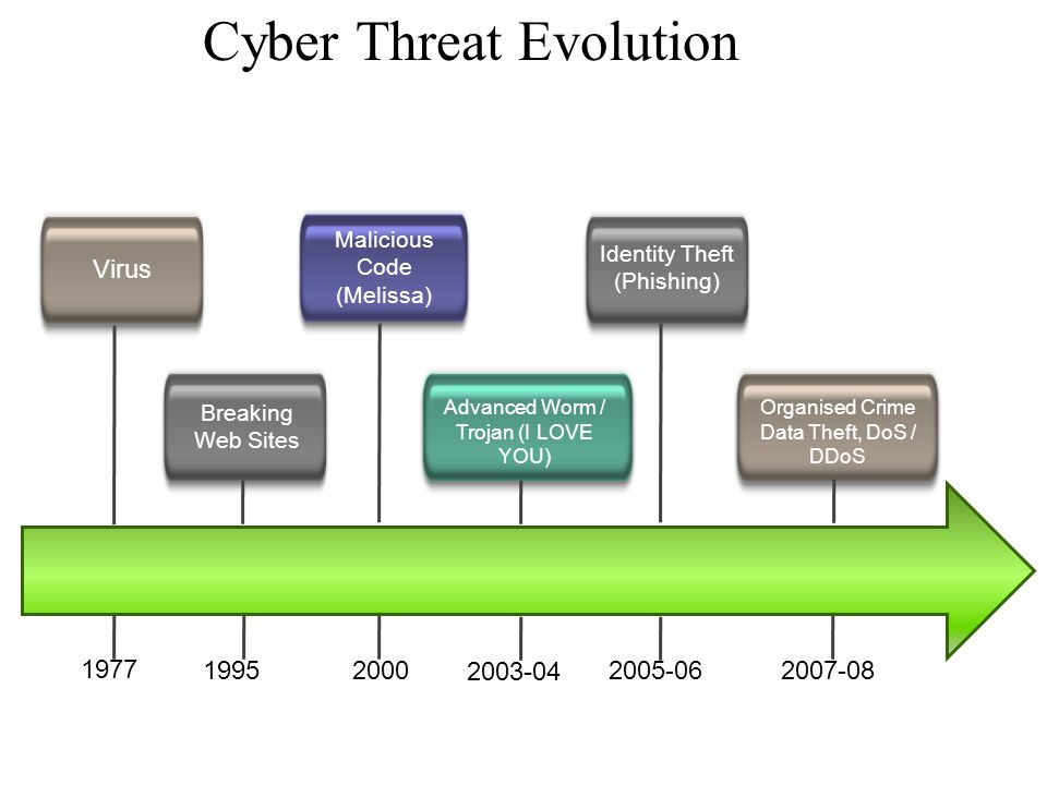 Cyber Threat Evolution Virus Breaking Web Sites Malicious Code (Melissa) Advanced Worm / Trojan (I LOVE YOU) Identity Theft (Phishing) Organised Crime