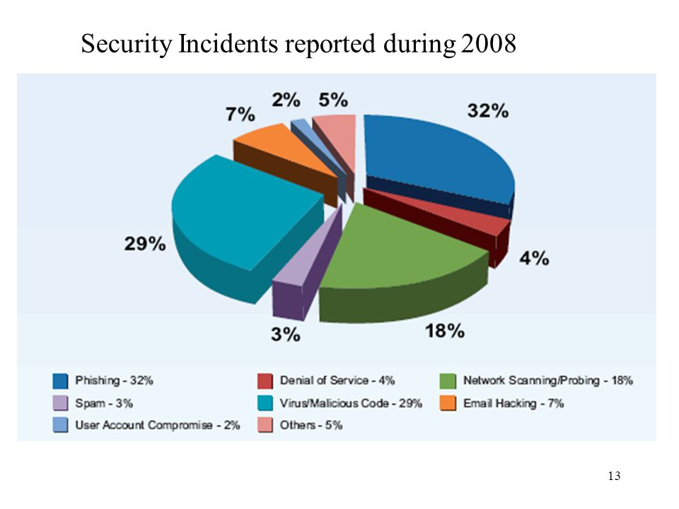13 Security Incidents reported during 2008