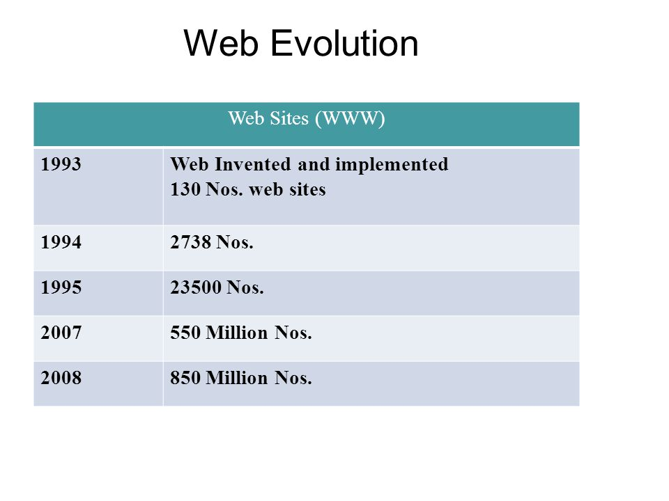 Web Sites (WWW) 1993Web Invented and implemented 130 Nos. web sites 19942738 Nos. 199523500 Nos. 2007550 Million Nos. 2008850 Million Nos. Web Evoluti