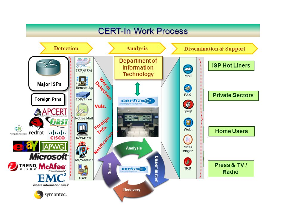 CERT-In Work Process Department of Information Technology Detection Analysis Dissemination & Support Analysis Recovery Detect Dissemination ISP Hot Li