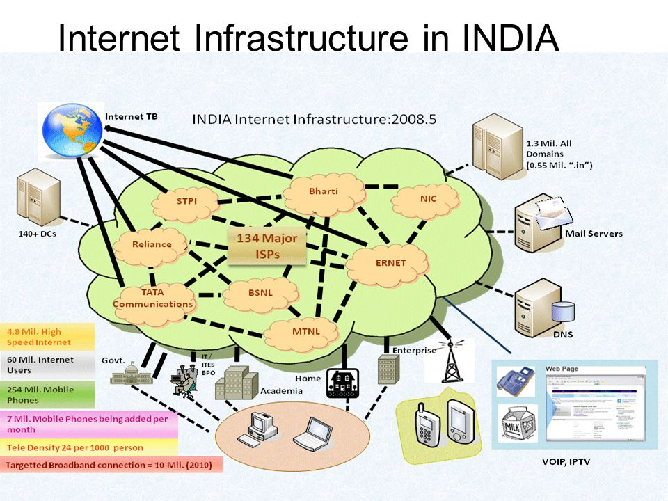 33 Internet Infrastructure in INDIA