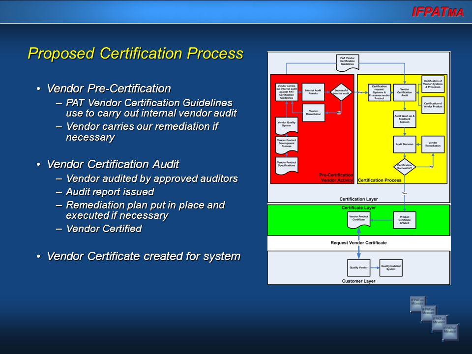 Proposed Certification Process Vendor Pre-CertificationVendor Pre-Certification –PAT Vendor Certification Guidelines use to carry out internal vendor audit –Vendor carries our remediation if necessary Vendor Certification AuditVendor Certification Audit –Vendor audited by approved auditors –Audit report issued –Remediation plan put in place and executed if necessary –Vendor Certified Vendor Certificate created for systemVendor Certificate created for system