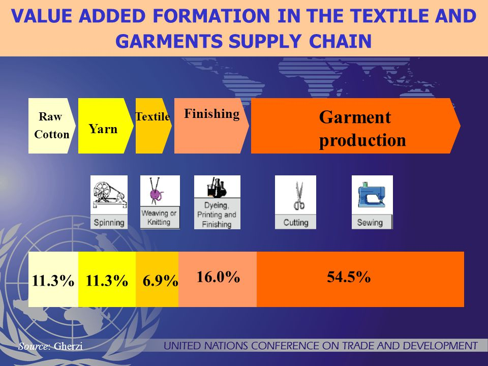 VALUE ADDED FORMATION IN THE TEXTILE AND GARMENTS SUPPLY CHAIN Yarn Raw Cotton Textile Finishing Garment production 11.3% 16.0% 6.9% 54.5% 11.3% Source: Gherzi